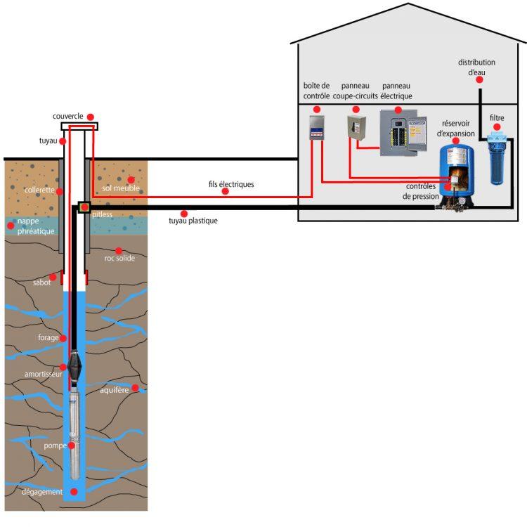 Principales composantes d'un système d'alimentation en eau à partir d'un puits artésien.