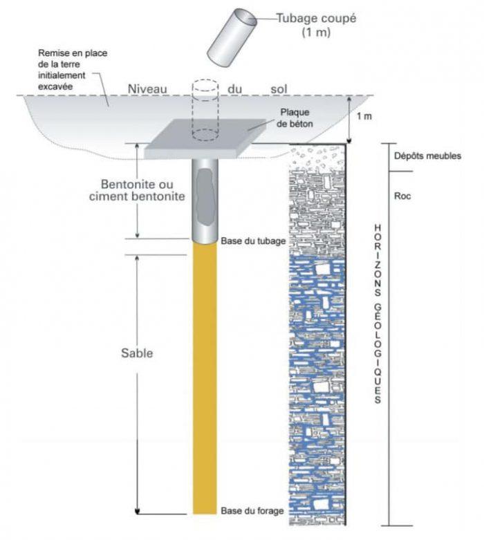 On doit procéder à l'obturation des puits artésiens non utilisé, conformément à la réglementation pour préserver l'aquifère.